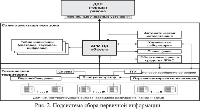 Подсистема сбора первичной информации.